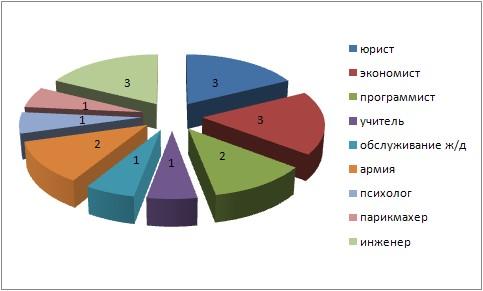 Диаграмма «Выбранные профессии»