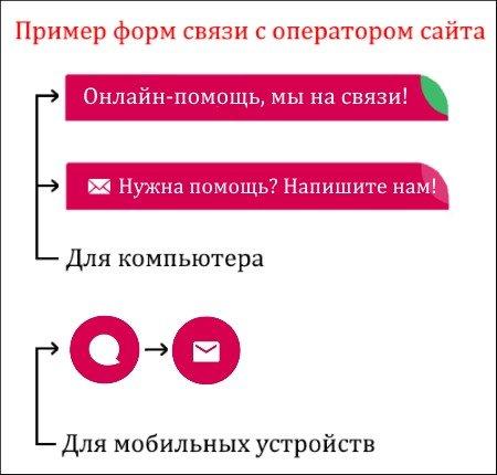 формы связи