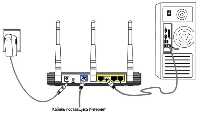 схема подключения модема или роутера к компьютеру